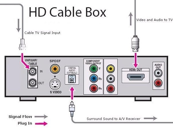 Hooking Up the Cable Box
